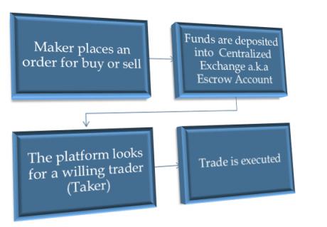 platforma de tranzacționare bitcoin cum să