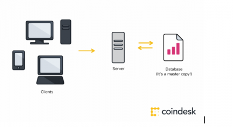 Difference between Blockchain Technology and Database | Ernesto.Net