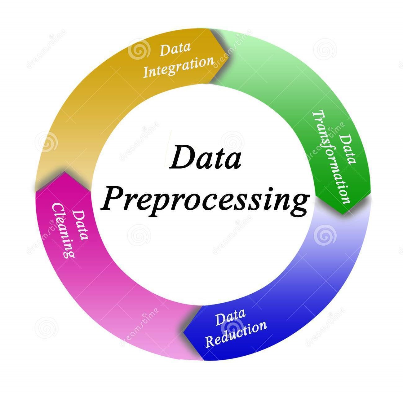 What is Data Preprocessing in Machine Learning?   Data Science Process
